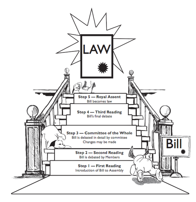 how does a bill become an How does a bill become a law there are a few major steps of the legislative process that a bill must go through before it is enacted into law.